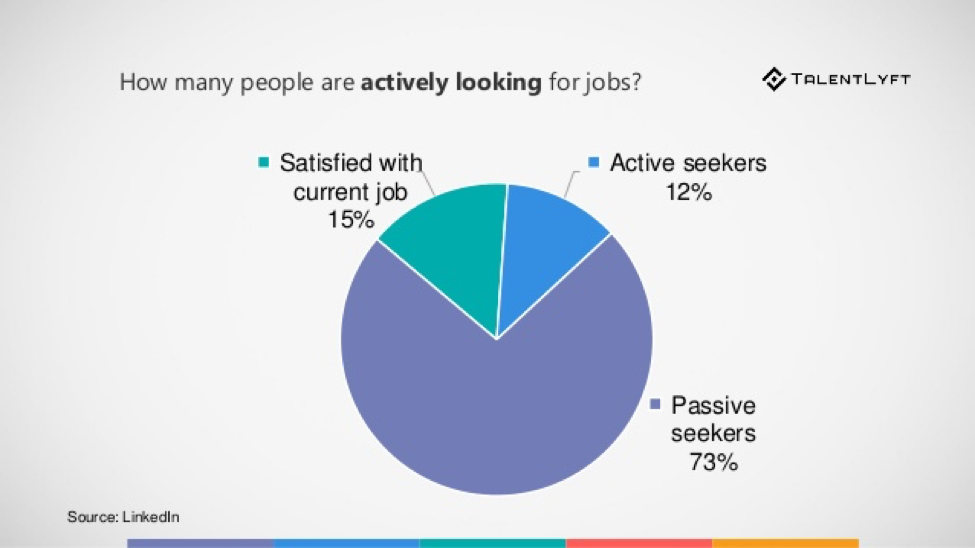 How many people are actively looking for jobs?